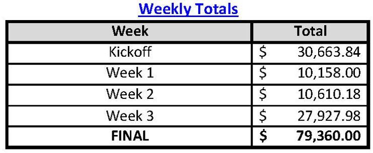 Weekly Totals-Week 3-JPG.jpg