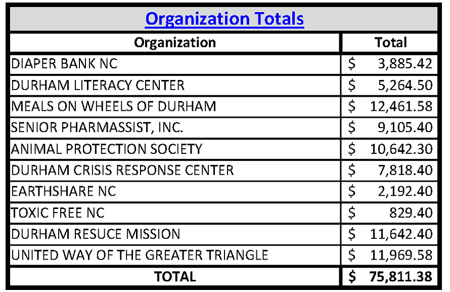 Org. Totals - Week 4-PNG.png