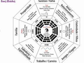 Baguá – Qual Seu Significado no Feng Shui