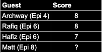 Inside Forward Score Predictions Leaderboard