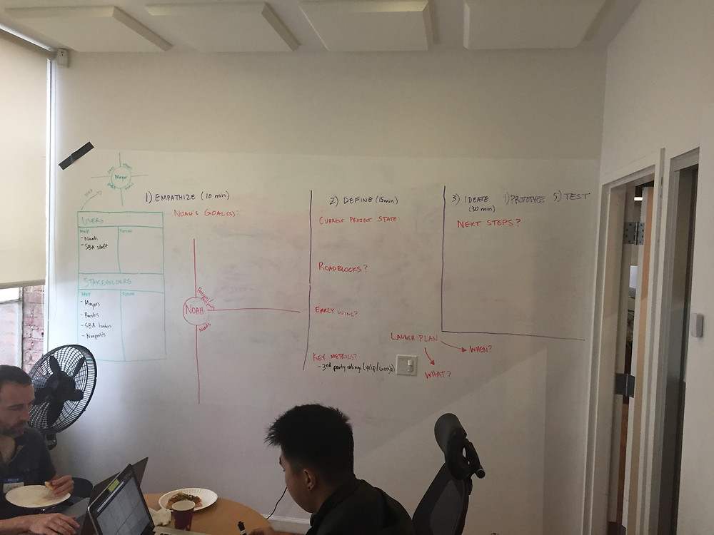 The Whiteboard, pre-sprint