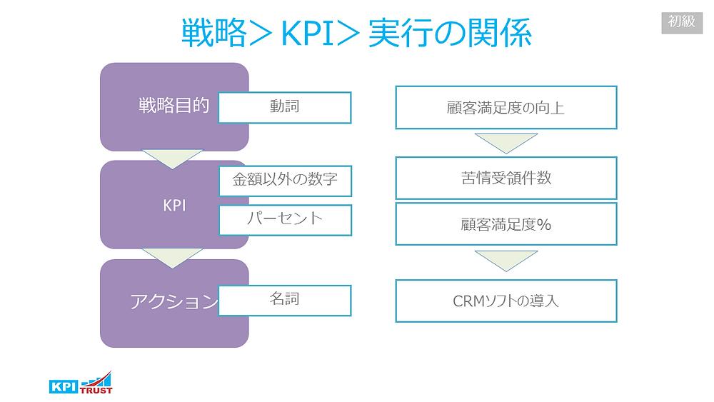 戦略目的、KPI、アクションの関係