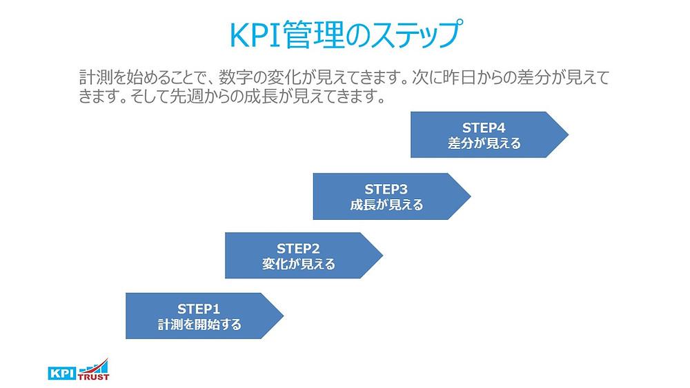 KPIのステップ
