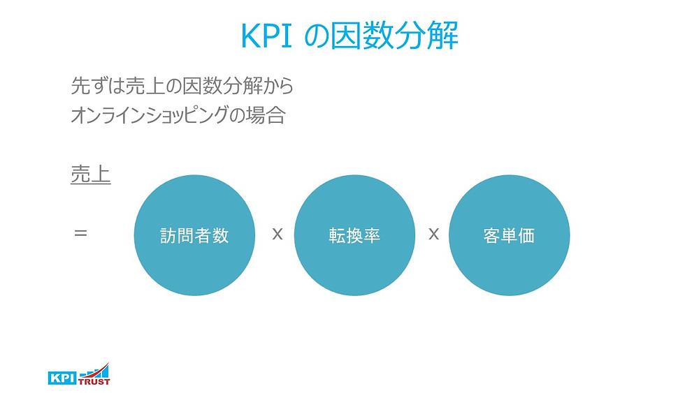 KPIの因数分解