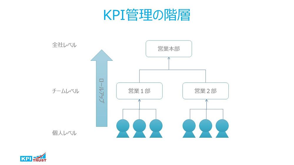 KPI管理の階層