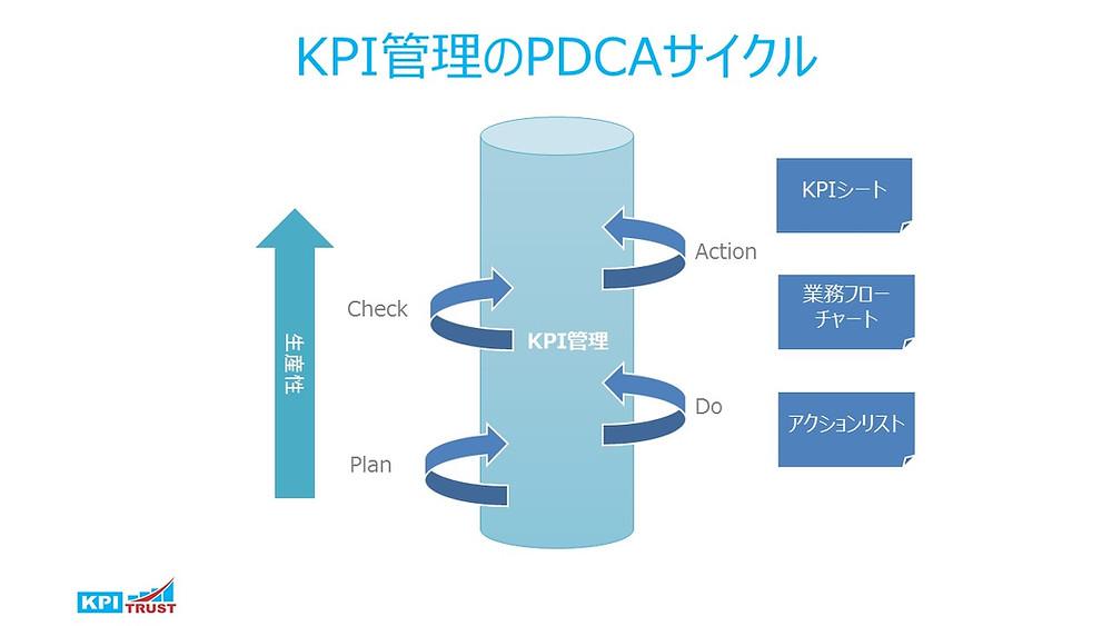 KPIのPDCAサイクル