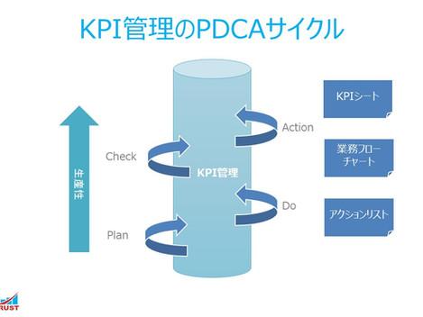 7. KPI管理のPDCAサイクル