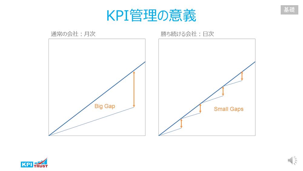 KPI管理の意義