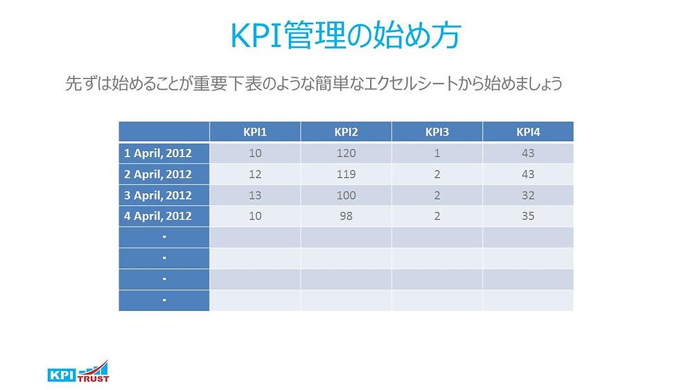KPI管理の始め方