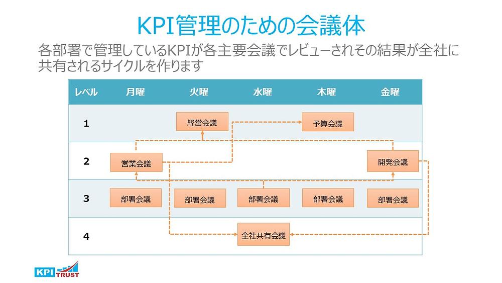 KPI会議体
