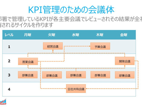 14. KPI管理の朝ミーティング