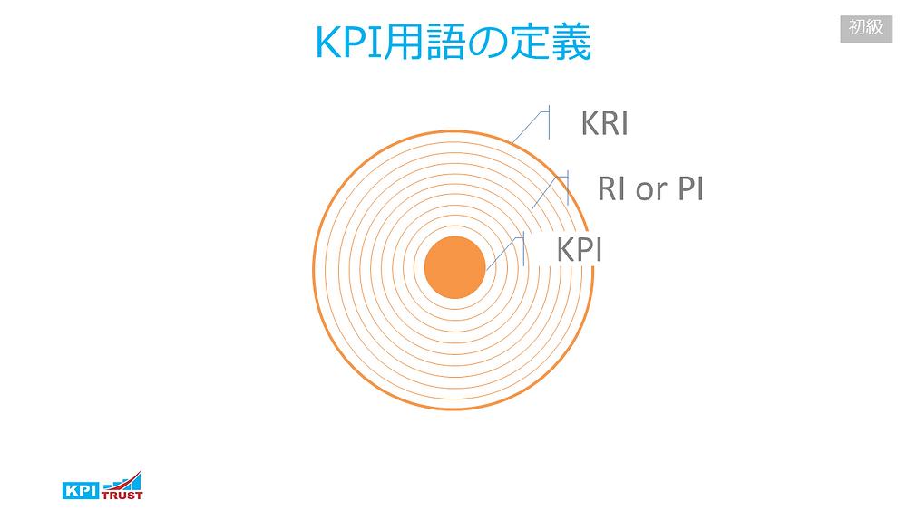 KPIの意義・定義