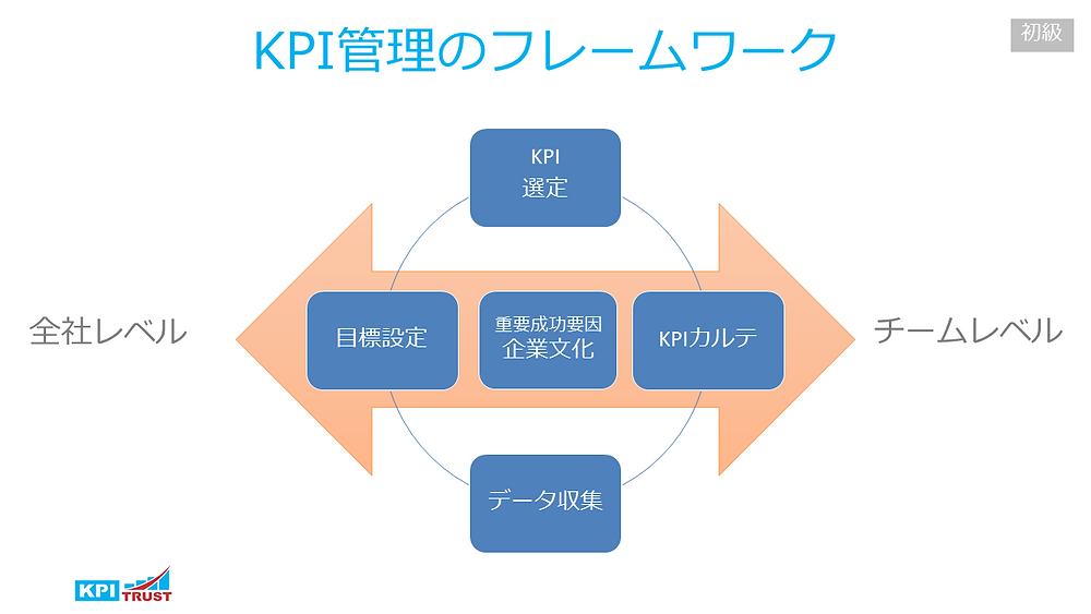 KPI管理のフレームワーク