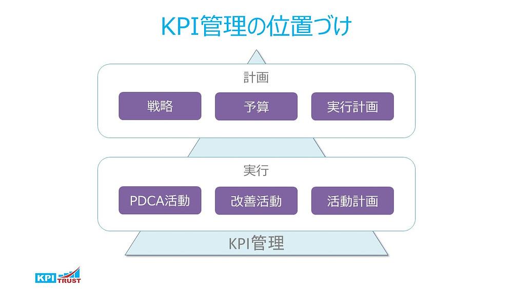KPI管理の位置づけ
