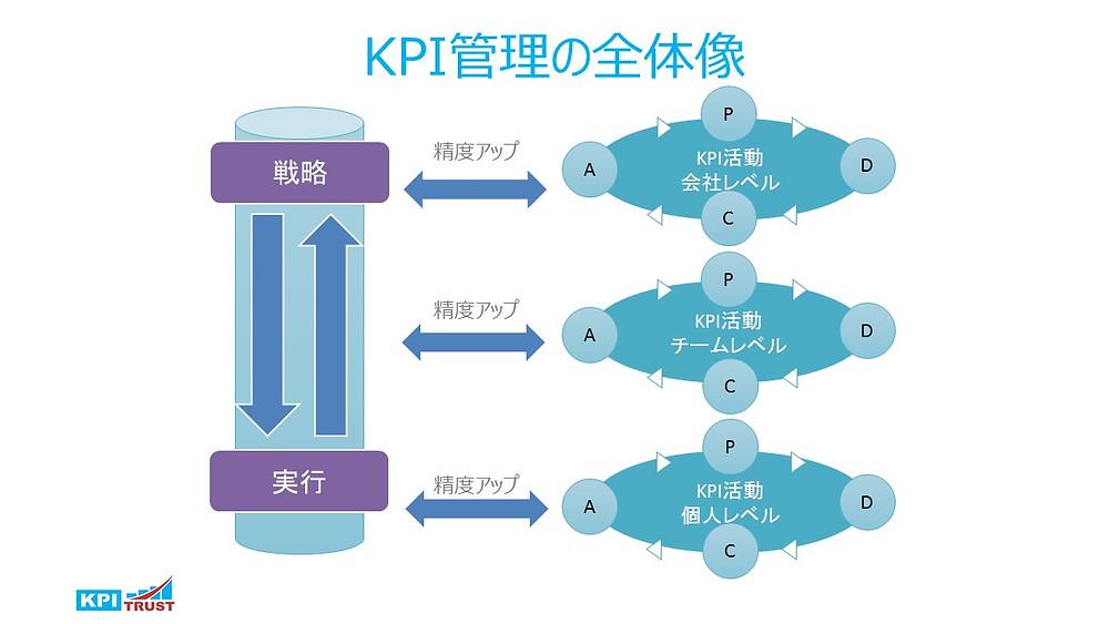 KPI管理の全体像