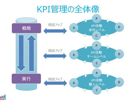 6. KPI管理の全体像