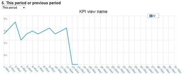KPIとは KPIの期間2