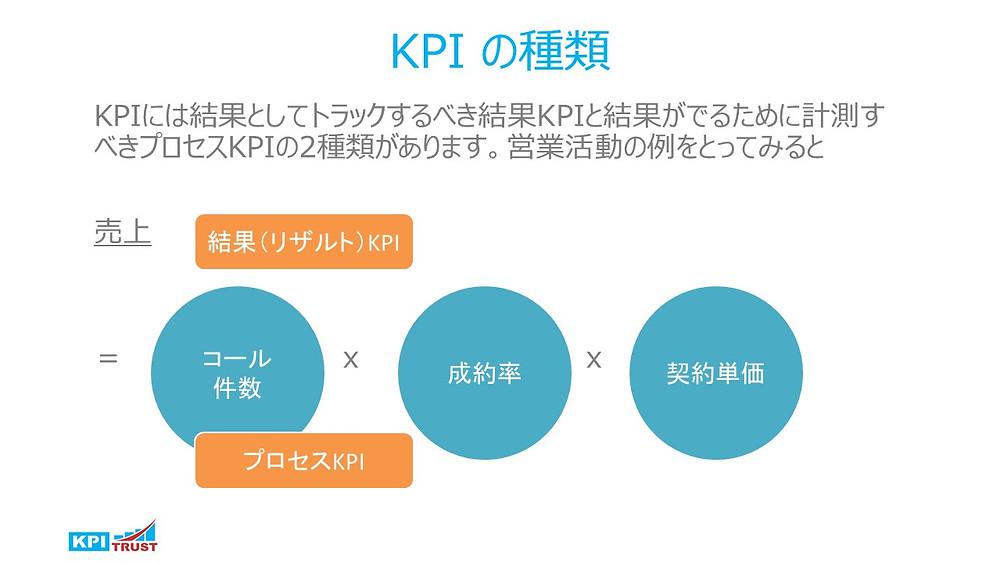KPIの種類