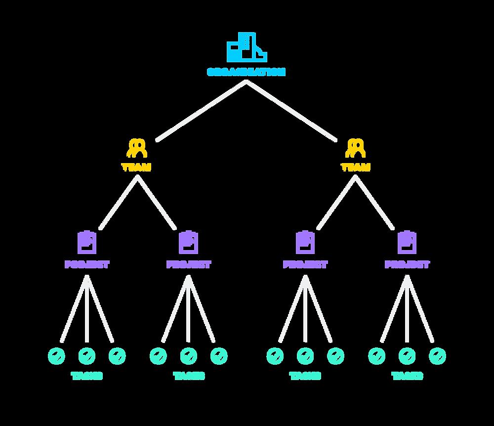 asana organization kpi