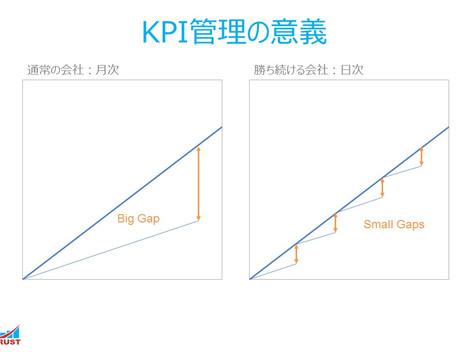 3. KPI管理の意義