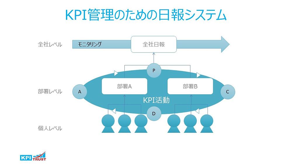 KPIの日報システム