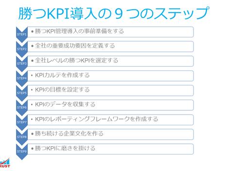 勝つKPI導入の9ステップ