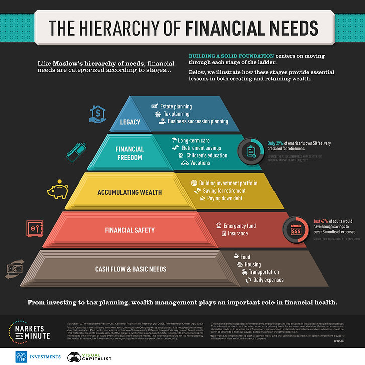 MM16_Hiearchy-of-Financial-Needs-3-3.jpg