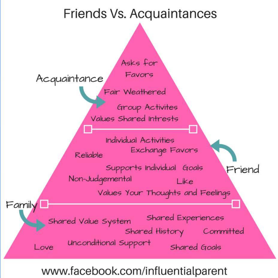 Friends Vs. Acquaintance Chart