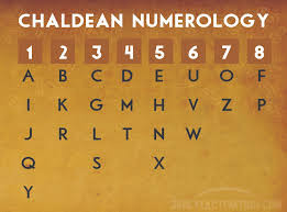 http://www.salimyers.com/chaldean-numerology-chart/
