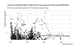 Significant Wave Height and River Flow in the lower Dee catchment