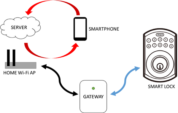 How Reagle Gateway works