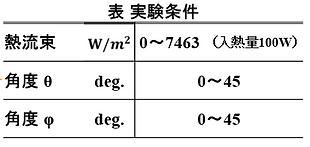 Angle table description jp.PNG