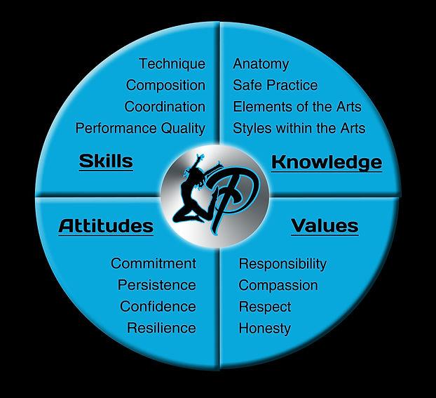 Platinum Dance: values, attitude, knowledge & skills