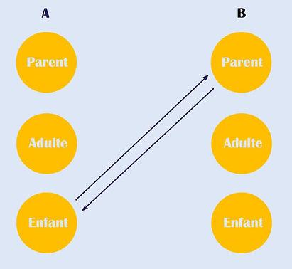 Transactions entre Parent et Enfant
