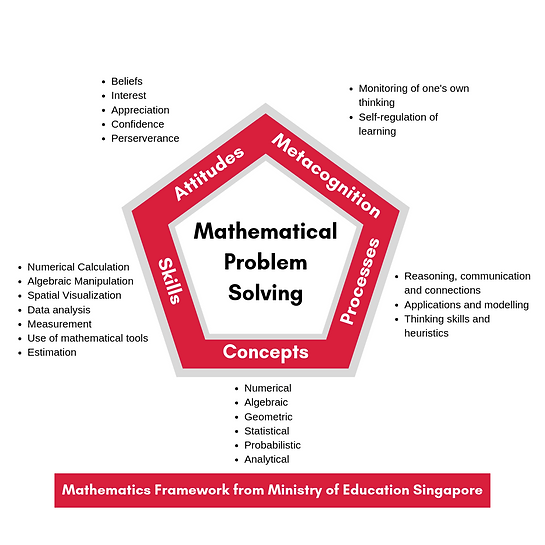 Mathematics Framework MOE.png