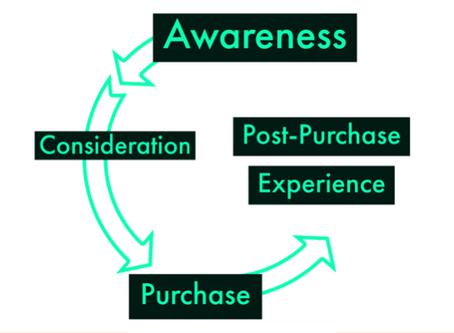 Digital Marketing Funnel Framework