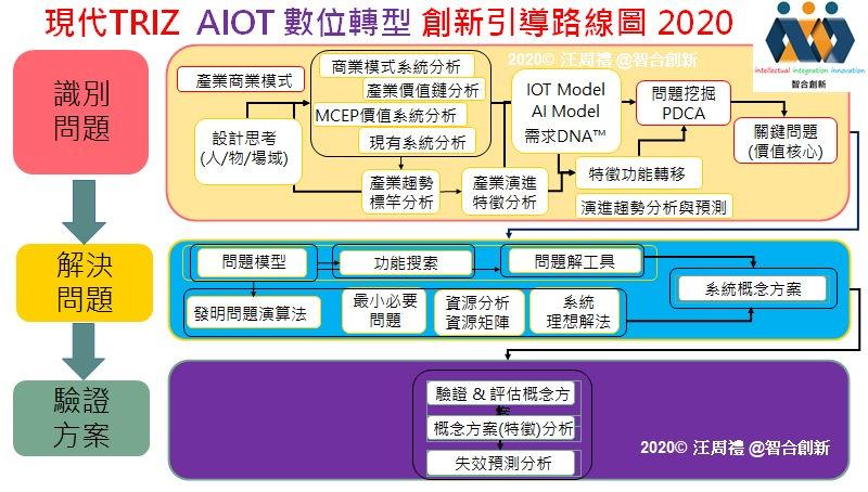 AIOT 數位轉型服務