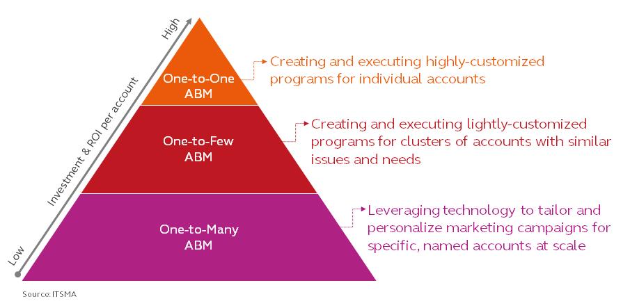 Anwendung von ABM in der Praxis
