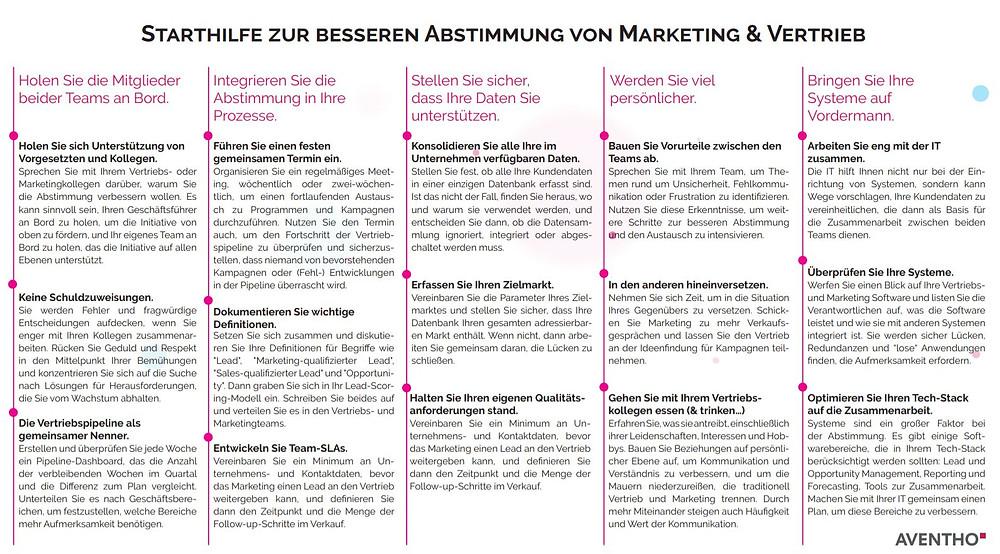 Starthilfe Marketing & Vertrieb