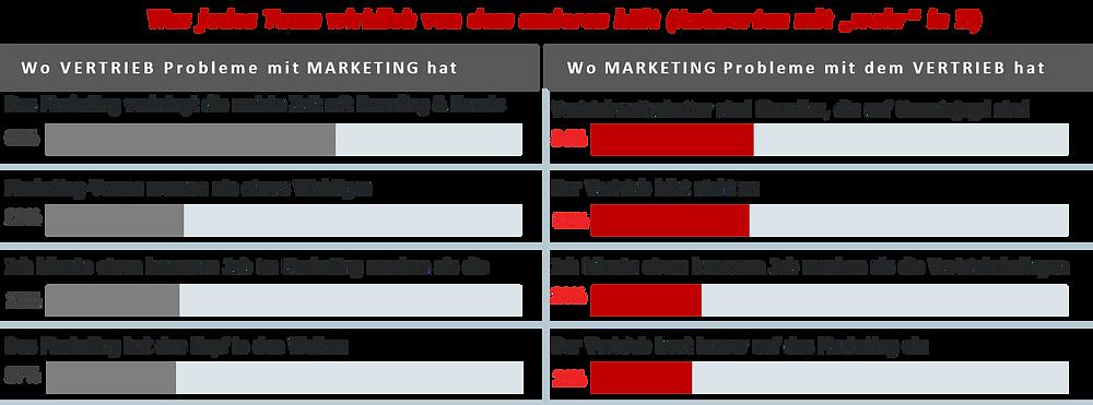Was das Vertriebsteam vom Marketing hält und umgekehrt