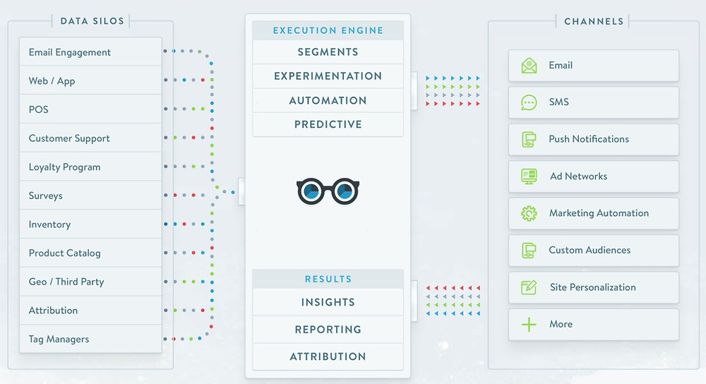 Eine CDP ist Ihr Sammelpunkt für alle Daten rund um Ihren Kunden