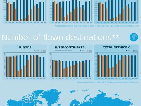 KLM: réouverture de nombreuses destinations mais un nombre de vols largement inférieur à 2019