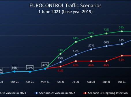 Reprise progressive du trafic aérien en Europe : les derniers chiffres.