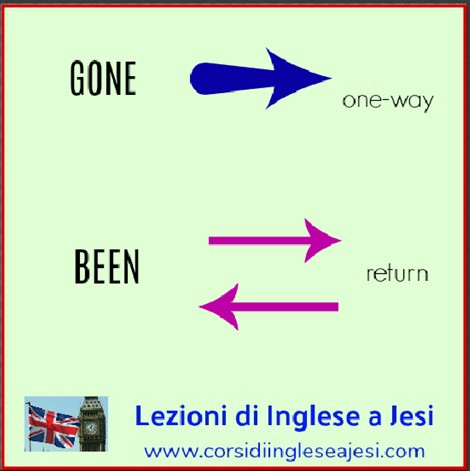 blog studiare l'inglese gratis online explains the difference between been and gone