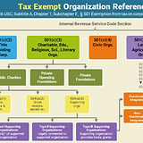 IRS Tax Exempt Organization Guide | - Dynamic Development Strategies - Nonpofit non-profit fundraising fund raising consultant Fort Worth Tarrant County DFW North Texas
