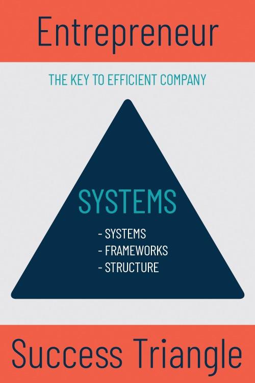 Systems for Entrepreneur Success