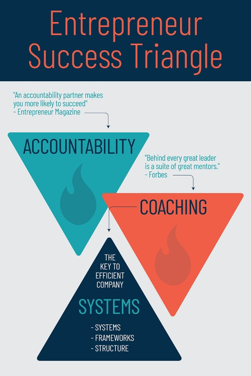 Entrepreneur's Success Triangle