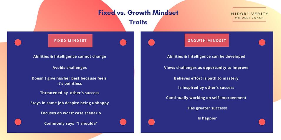 Growth Mindset traits & Fixed mindset tr