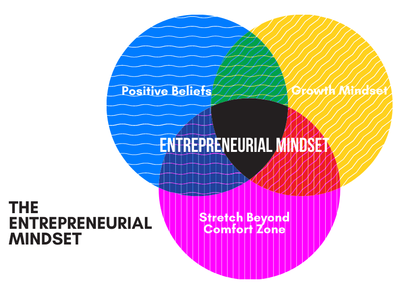 The Entrepreneurial Mindset Graph