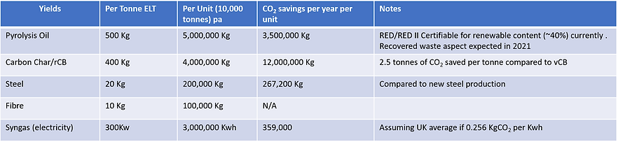 Carbon Savings Table.png